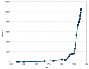 Evolucio demogràfica de Sant Joan de vilatorrada